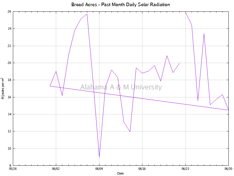 Broad Acres: Daily Solar Radiation Past Month