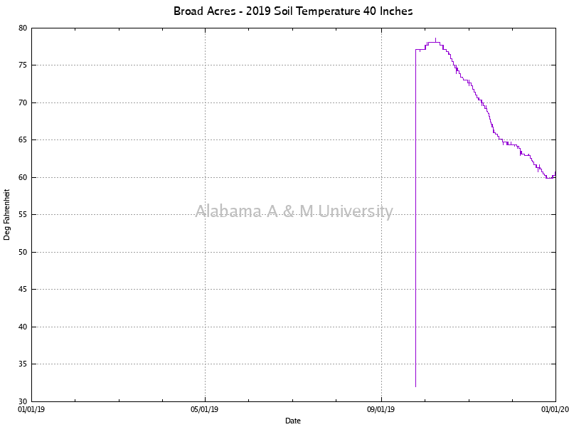 "Broad Acres: Soil Temperature 40"" 2019"