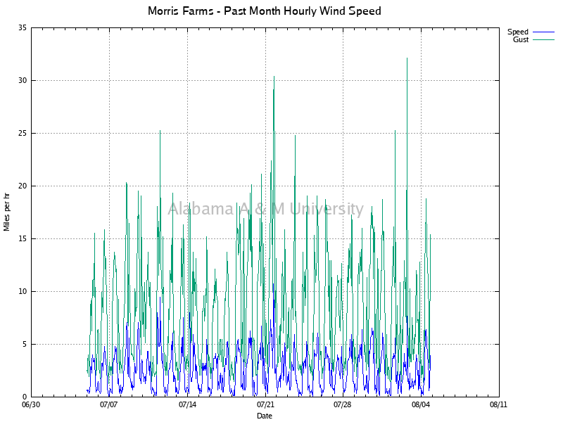 Morris Farms: Hourly Wind Speed Past Month