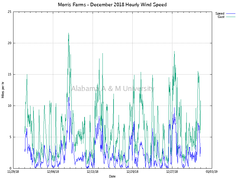 Morris Farms: Hourly Wind Speed December, 2018