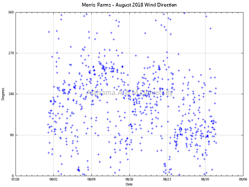 Morris Farms: Wind Direction August, 2018