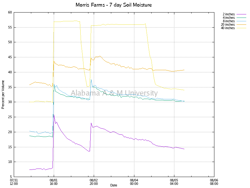 Morris Farms: Soil Moisture