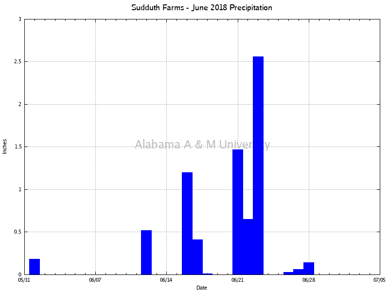 Sudduth Farms: Precipitation June, 2018