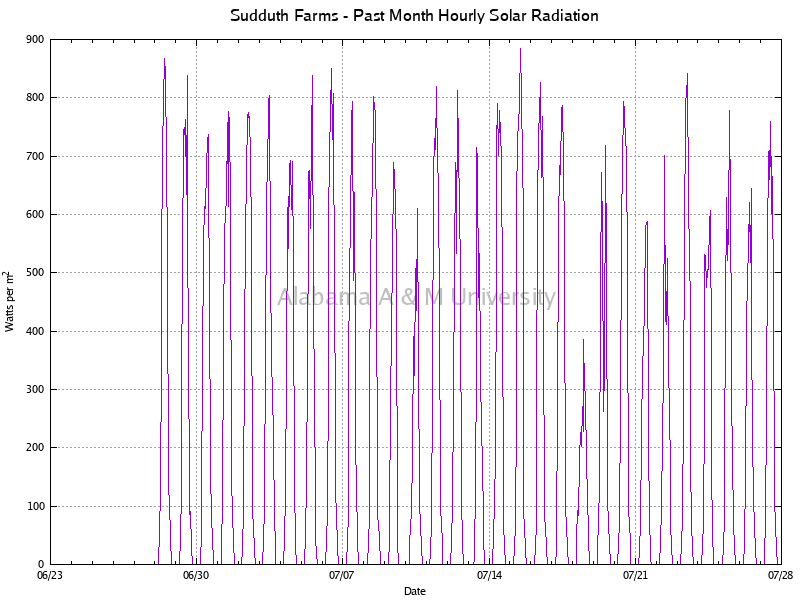 Sudduth Farms: Hourly Solar Radiation Past Month