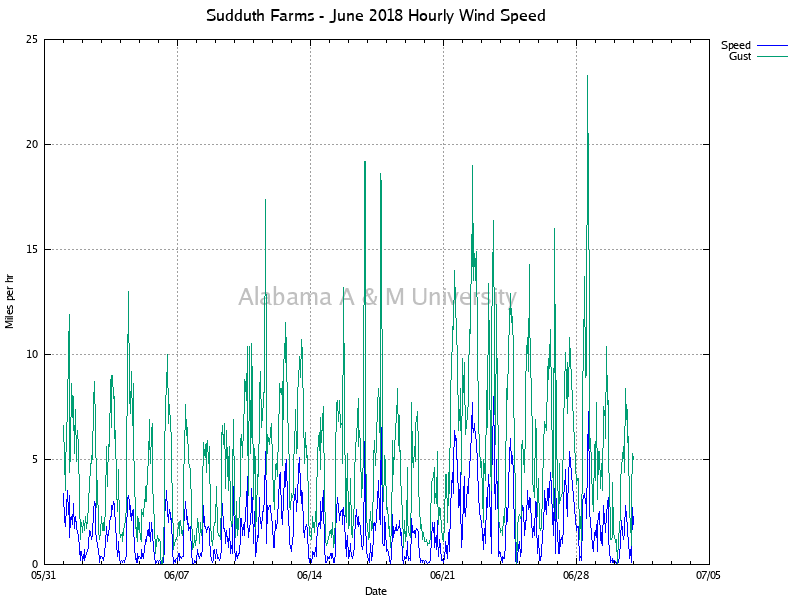 Sudduth Farms: Hourly Wind Speed June, 2018