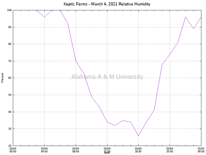 Koptis Farms: Relative Humidity March 04, 2021