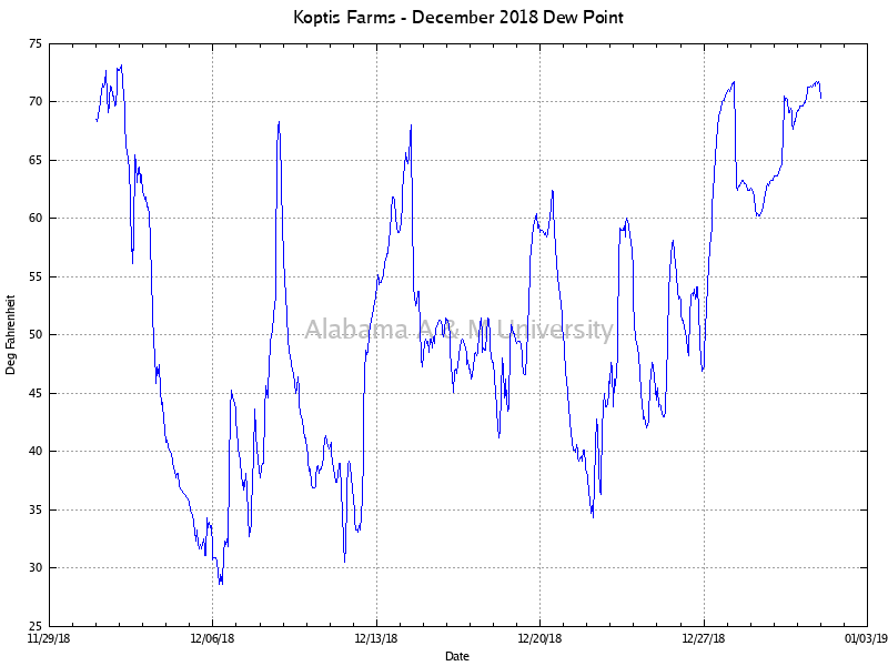 Koptis Farms: Dew Point December, 2018