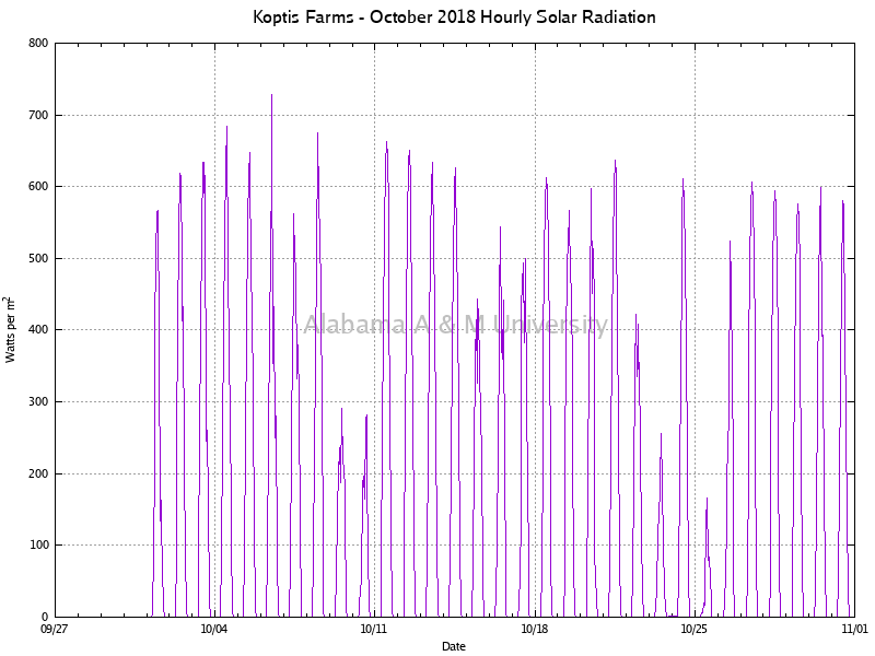 Koptis Farms: Hourly Solar Radiation October, 2018