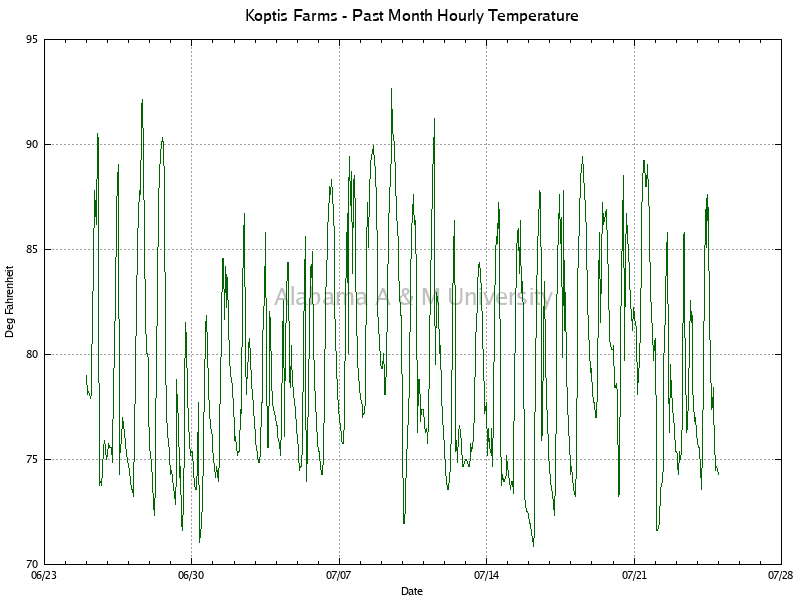 Koptis Farms: Hourly Temperature Past Month
