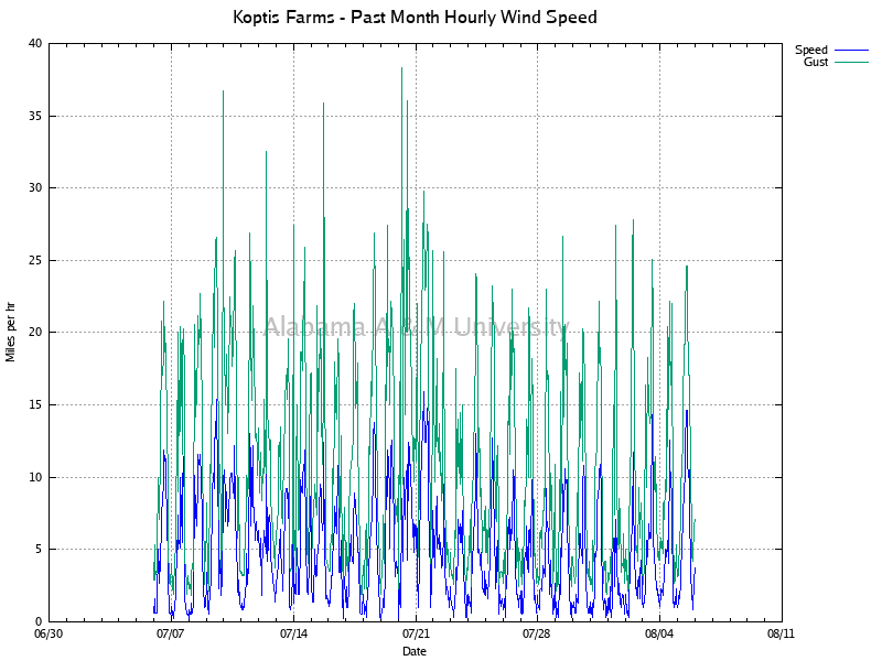Koptis Farms: Hourly Wind Speed Past Month