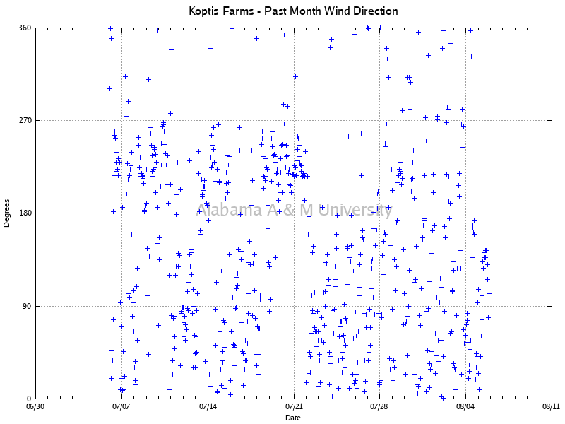 Koptis Farms: Wind Direction Past Month