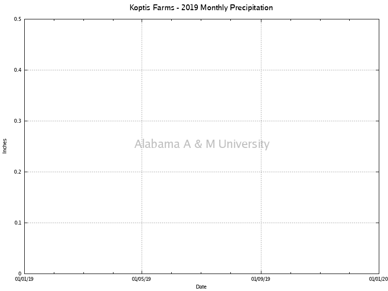 Koptis Farms: Monthly Precipitation 2019