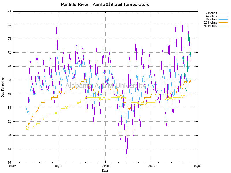 Perdido River: Soil Temperature April, 2019