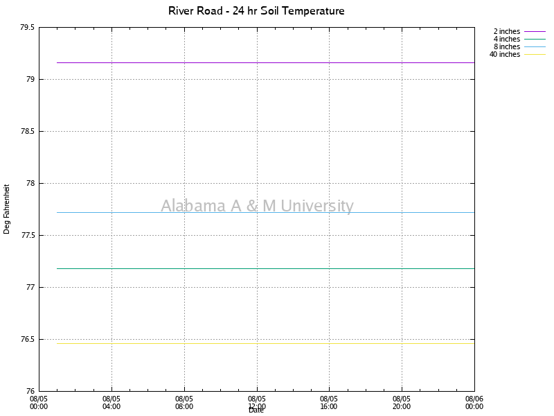 River Road: Soil Temperature