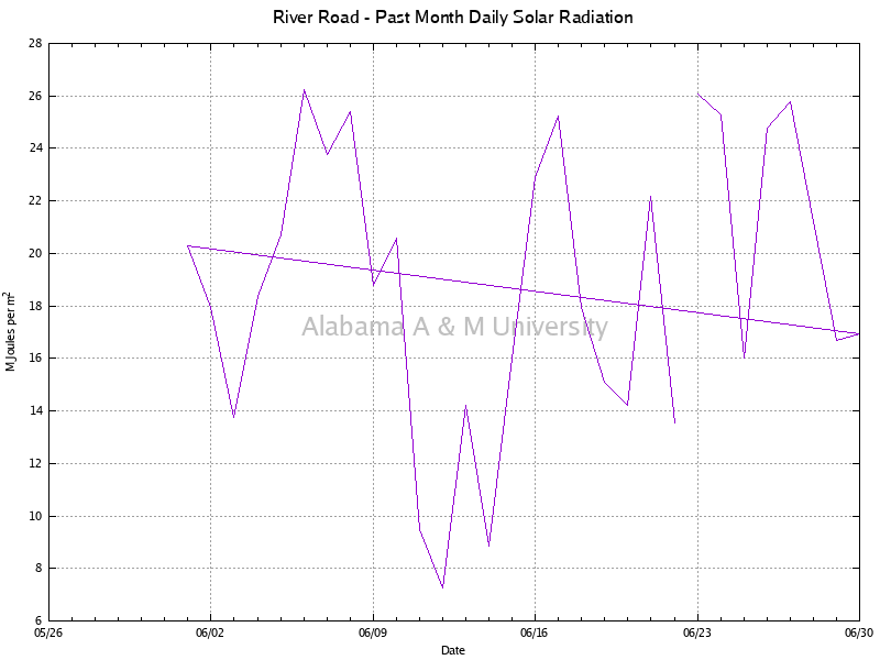 River Road: Daily Solar Radiation Past Month