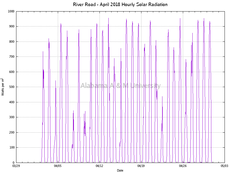 River Road: Hourly Solar Radiation April, 2018