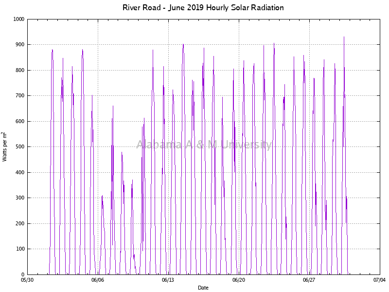 River Road: Hourly Solar Radiation June, 2019
