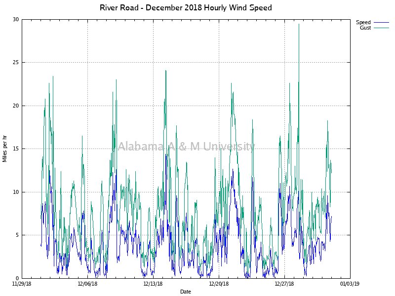 River Road: Hourly Wind Speed December, 2018