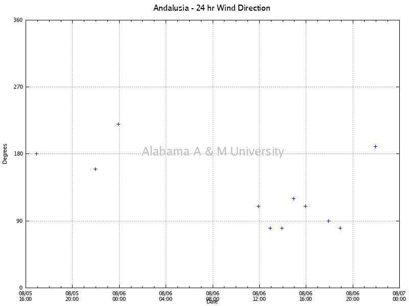 Andalusia: Wind Direction