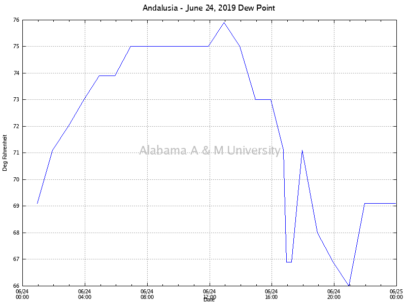 Andalusia: Dew Point June 24, 2019