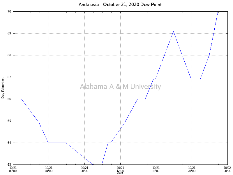 Andalusia: Dew Point October 21, 2020