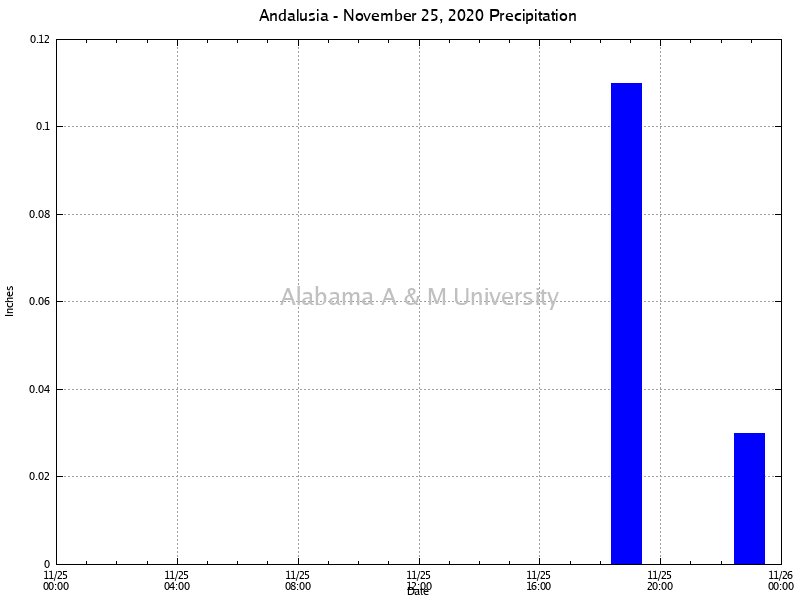 Andalusia: Precipitation November 25, 2020