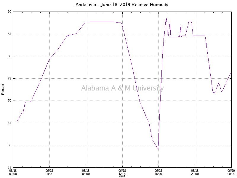 Andalusia: Relative Humidity June 18, 2019
