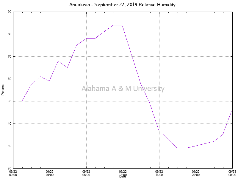 Andalusia: Relative Humidity September 22, 2019