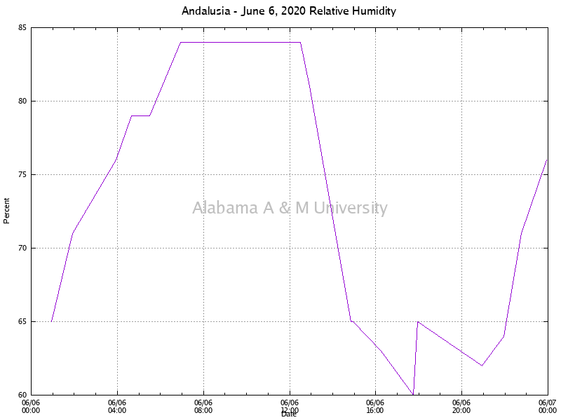 Andalusia: Relative Humidity June 06, 2020