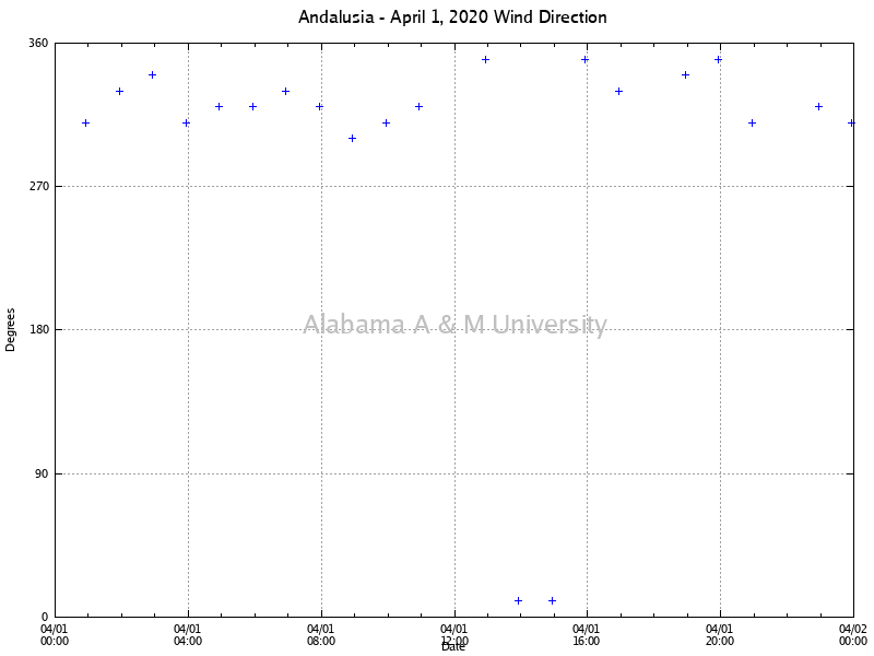 Andalusia: Wind Direction April 01, 2020