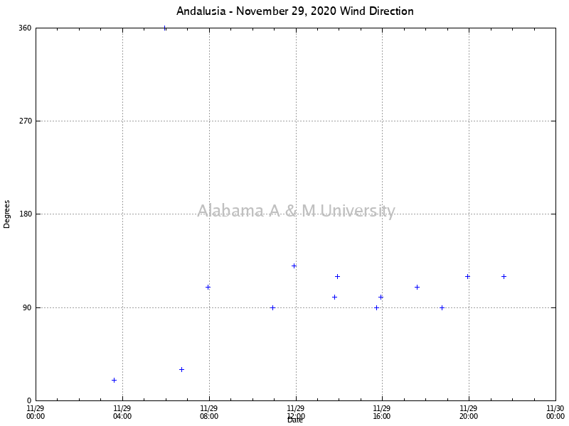 Andalusia: Wind Direction November 29, 2020