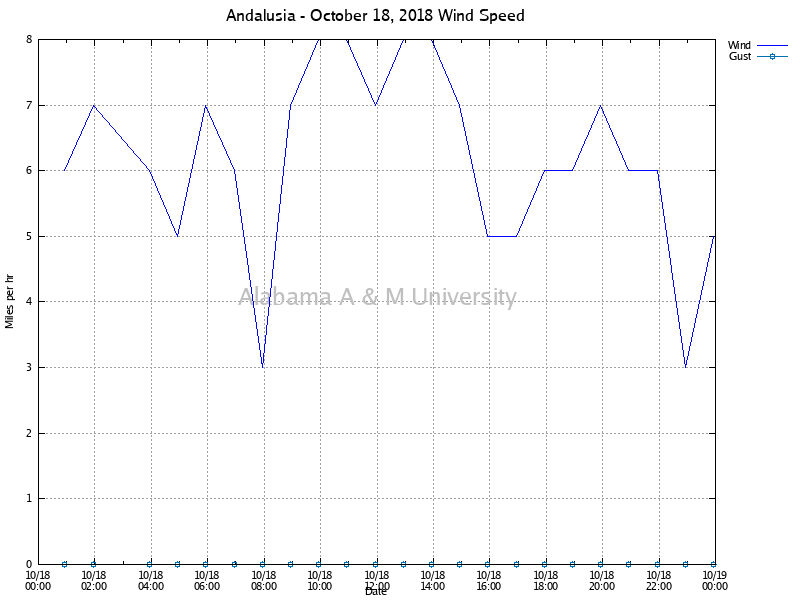 Andalusia: Wind Speed October 18, 2018