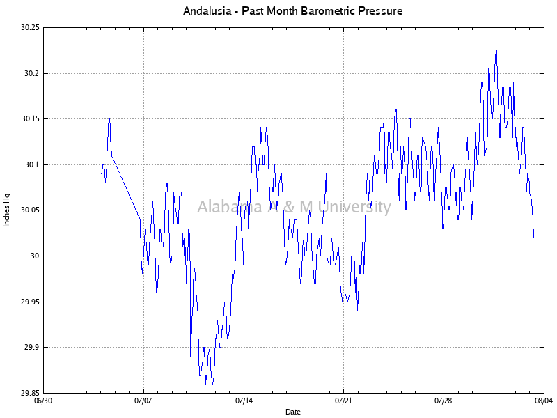 Andalusia: Barometric Pressure Past Month