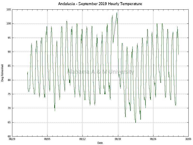 Andalusia: Hourly Temperature September, 2019