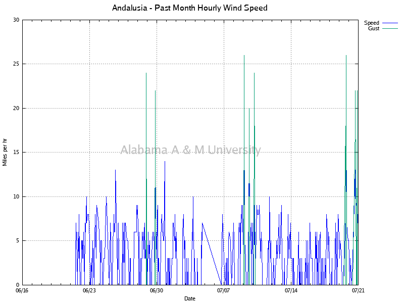 Andalusia: Hourly Wind Speed Past Month