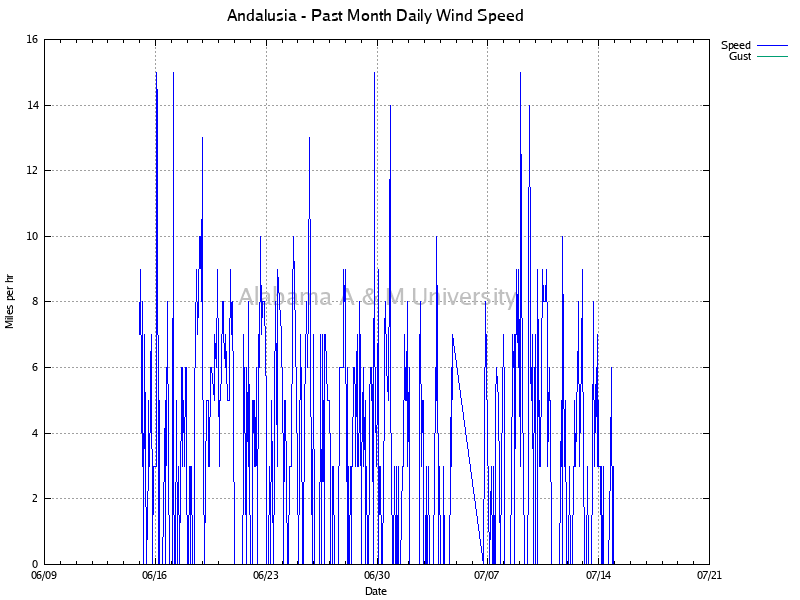 Andalusia: Daily Wind Speed Past Month