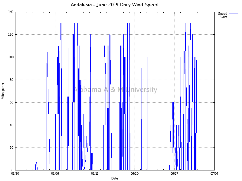 Andalusia: Daily Wind Speed June, 2019