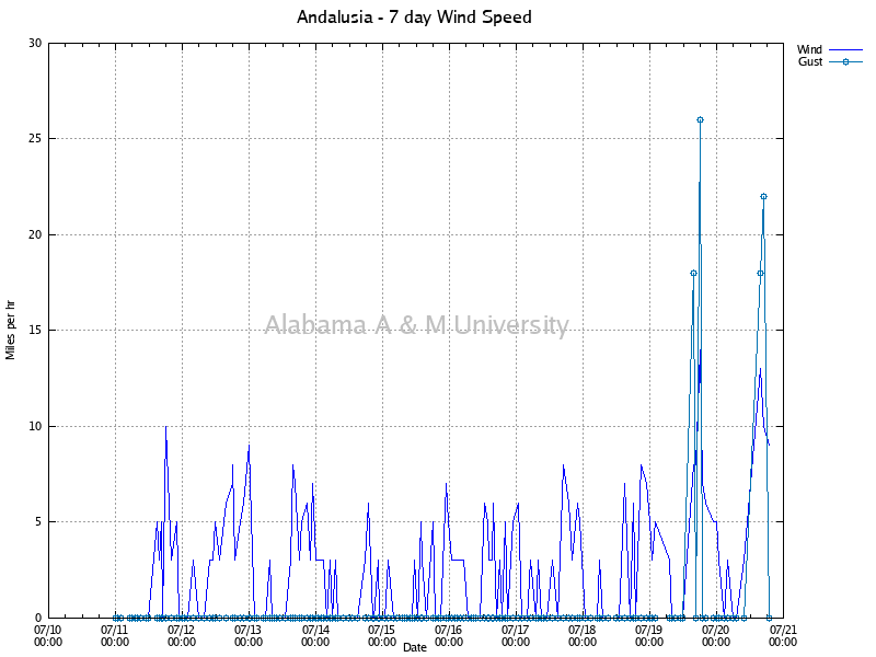 Andalusia: Wind Speed