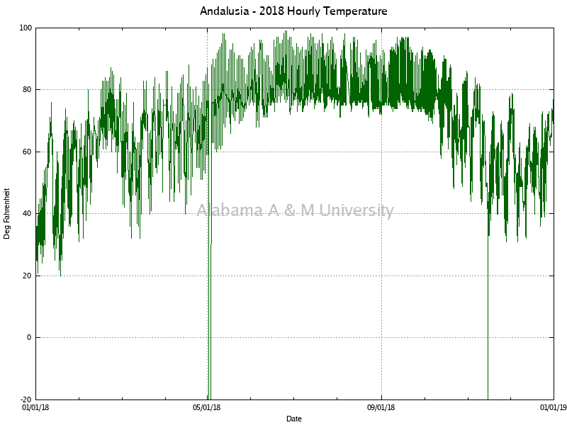 Andalusia: Hourly Temperature 2018