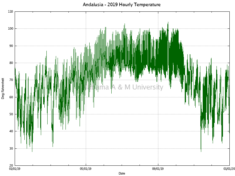Andalusia: Hourly Temperature 2019