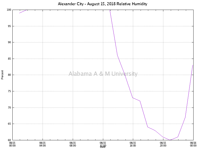 Alexander City: Relative Humidity August 15, 2018