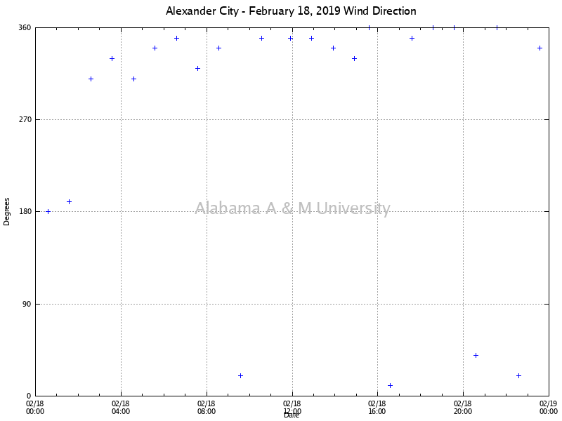 Alexander City: Wind Direction February 18, 2019