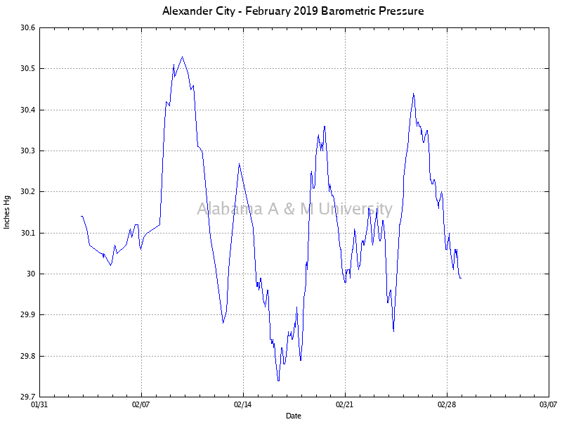Alexander City: Barometric Pressure February, 2019