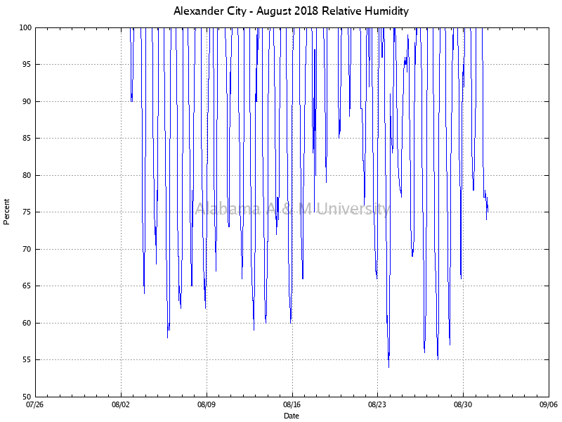 Alexander City: Relative Humidity August, 2018