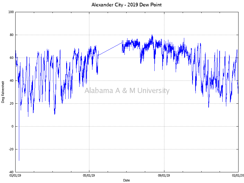 Alexander City: Dew Point 2019