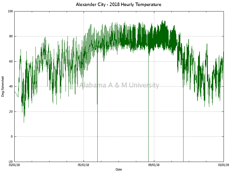 Alexander City: Hourly Temperature 2018