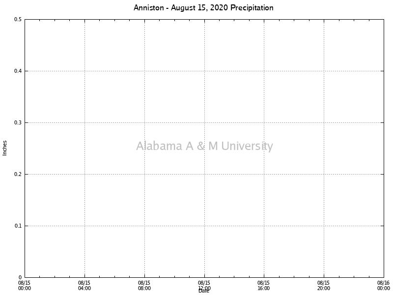 Anniston: Precipitation August 15, 2020