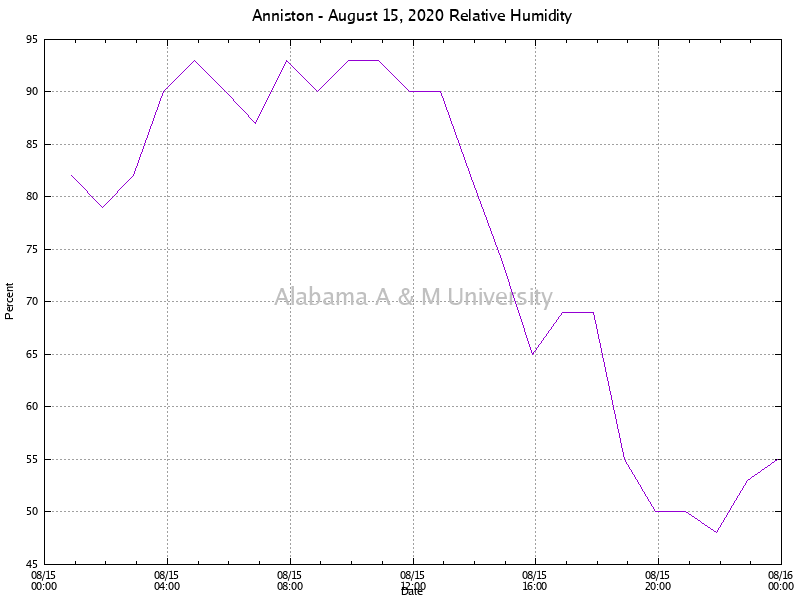 Anniston: Relative Humidity August 15, 2020