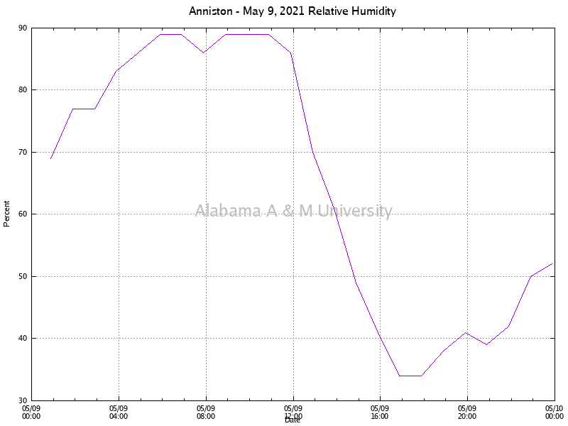 Anniston: Relative Humidity May 09, 2021