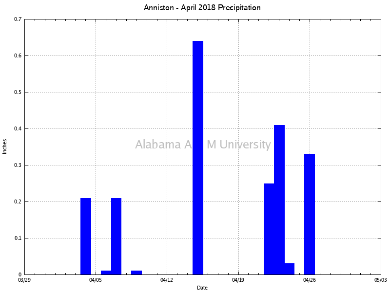 Anniston: Precipitation April, 2018